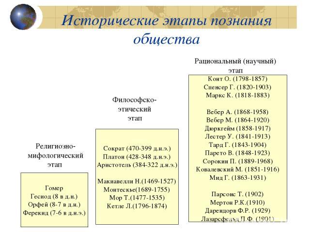 Исторические этапы познания общества Гомер Гесиод (8 в д.н.) Орфей (8-7 в д.н.) Ферекид (7-6 в д.н.э.) Сократ (470-399 д.н.э.) Платон (428-348 д.н.э.) Аристотель (384-322 д.н.э.) Макиавелли Н.(1469-1527) Монтескье(1689-1755) Мор Т.(1477-1535) Кетле …