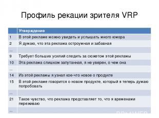 Профиль рекации зрителя VRP Утверждение 1 В этой рекламе можно увидеть и услышат