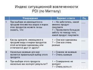 Индекс ситуационной вовлеченности PDI (по Митталу) Утверждение Вариант ответа Оц