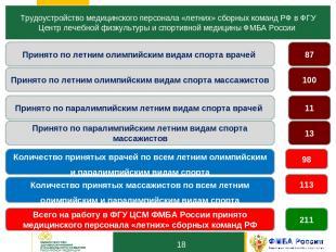 10 Трудоустройство медицинского персонала «летних» сборных команд РФ в ФГУ Центр