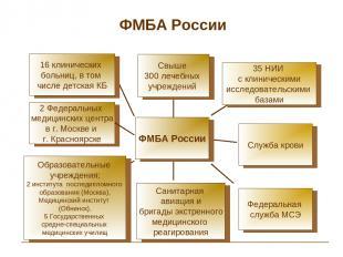ФМБА России 2 Федеральных медицинских центра в г. Москве и г. Красноярске Служба