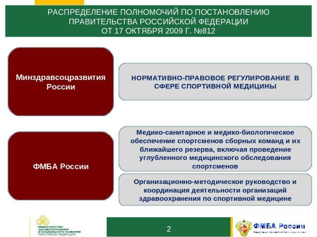 10 РАСПРЕДЕЛЕНИЕ ПОЛНОМОЧИЙ ПО ПОСТАНОВЛЕНИЮ ПРАВИТЕЛЬСТВА РОССИЙСКОЙ ФЕДЕРАЦИИ ОТ 17 ОКТЯБРЯ 2009 Г. №812 * Минздравсоцразвития России ФМБА России НОРМАТИВНО-ПРАВОВОЕ РЕГУЛИРОВАНИЕ В СФЕРЕ СПОРТИВНОЙ МЕДИЦИНЫ Медико-санитарное и медико-биологическо…