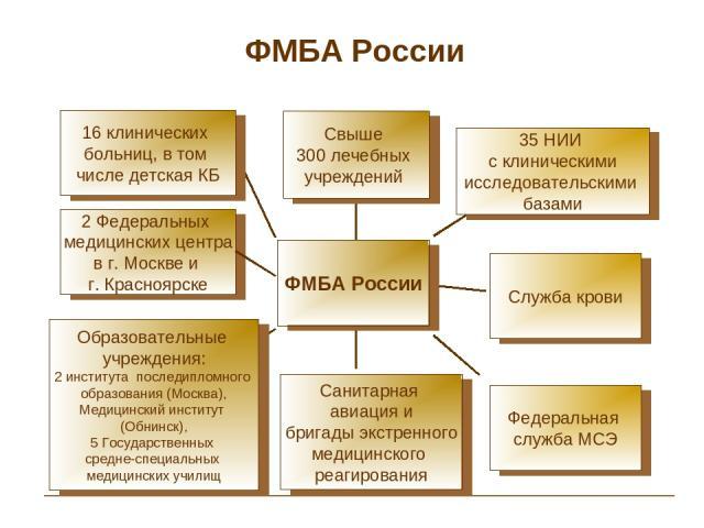 ФМБА России 2 Федеральных медицинских центра в г. Москве и г. Красноярске Служба крови