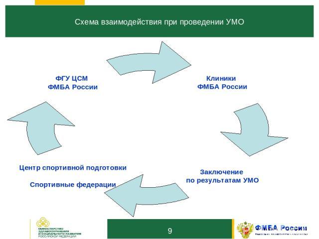 10 Схема взаимодействия при проведении УМО *