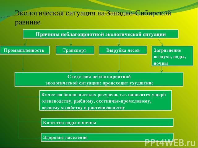 Экологическая ситуация на Западно-Сибирской равнине Причины неблагоприятной экологической ситуации Промышленность Транспорт Вырубка лесов Загрязнение воздуха, воды, почвы Следствия неблагоприятной экологической ситуации: происходит ухудшение Качеств…
