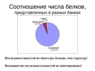 Соотношение числа белков, представленных в разных банках 3 078 524 33 321 206 58