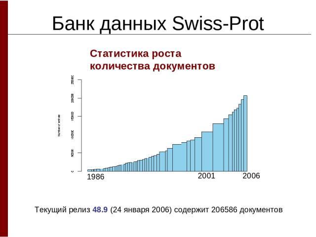 Банк данных Swiss-Prot Статистика роста количества документов Текущий релиз 48.9 (24 января 2006) содержит 206586 документов 1986 2006 2001