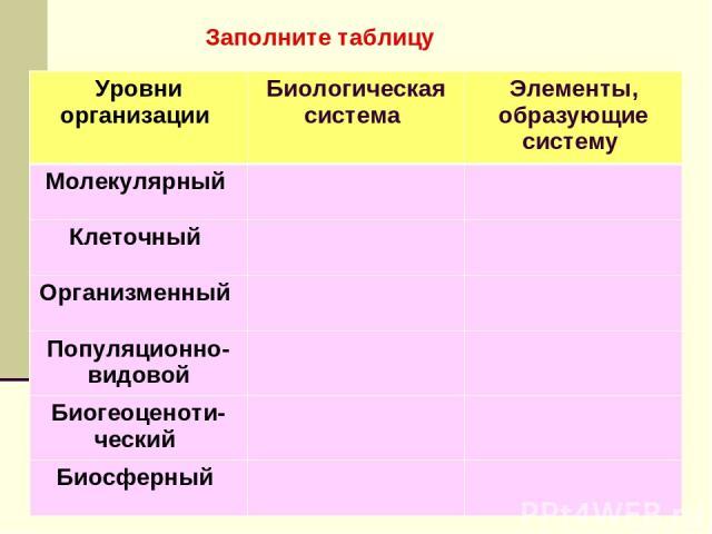 Заполните таблицу Уровни организации Биологическая система Элементы, образующие систему Молекулярный Клеточный Организменный Популяционно-видовой Биогеоценоти- ческий Биосферный