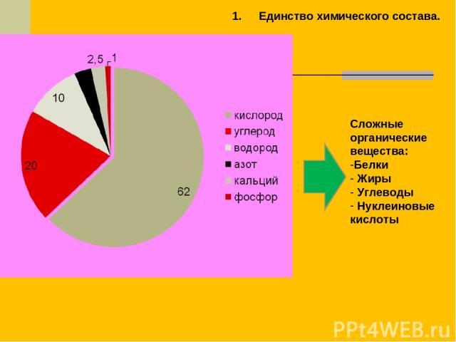 Единство химического состава. Сложные органические вещества: Белки Жиры Углеводы Нуклеиновые кислоты