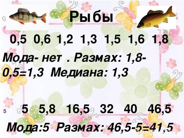 Рыбы 0,5 0,6 1,2 1,3 1,5 1,6 1,8 Мода- нет. Размах: 1,8-0,5=1,3 Медиана: 1,3 5 5,8 16,5 32 40 46,5 Мода:5 Размах: 46,5-5=41,5 Медиана:16,5
