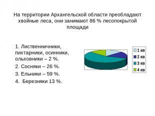 На территории Архангельской области преобладают хвойные леса, они занимают 86 %