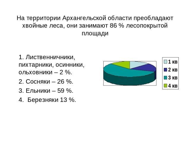 На территории Архангельской области преобладают хвойные леса, они занимают 86 % лесопокрытой площади 1. Лиственничники, пихтарники, осинники, ольховники – 2 %. 2. Сосняки – 26 %. 3. Ельники – 59 %. 4. Березняки 13 %.