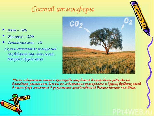 Состав атмосферы Азот – 78% Кислород – 21% Остальные газы – 1% ( к ним относятся: углекислый газ, водяной пар, озон, гелий, водород и другие газы) Если содержание азота и кислорода находится в природном равновесии благодаря растениям Земли, то содер…