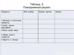Таблица 2. Повседневный рацион. Продукты Мой выбор Выбор группы Нормы 1.Молоко и