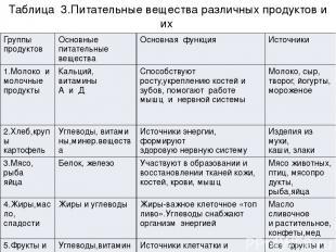Таблица 3.Питательные вещества различных продуктов и их основные функции. Группы