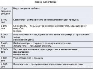 Таблица 4.Классификация пищевых добавок в системе «Codex Alimentarius» Коды пище