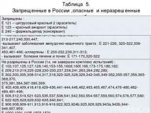 Таблица 5. Запрещенные в России ,опасные и неразрешенные пищевые добавки. Опасны