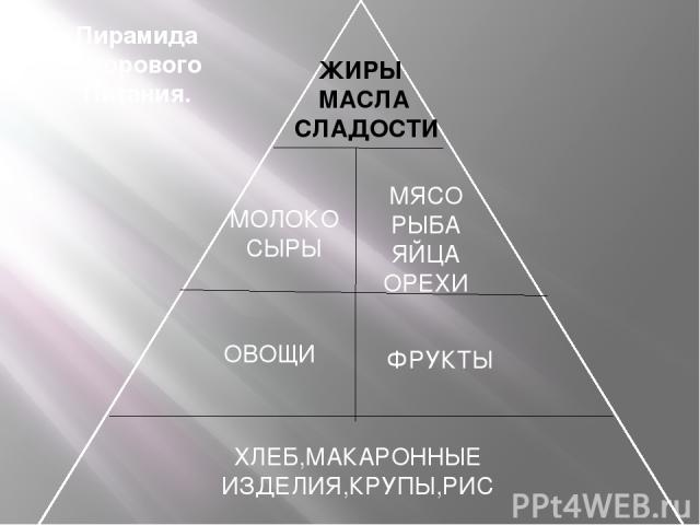 ЖИРЫ МАСЛА СЛАДОСТИ МОЛОКО СЫРЫ МЯСО РЫБА ЯЙЦА ОРЕХИ ОВОЩИ ФРУКТЫ ХЛЕБ,МАКАРОННЫЕ ИЗДЕЛИЯ,КРУПЫ,РИС Пирамида Здорового Питания.