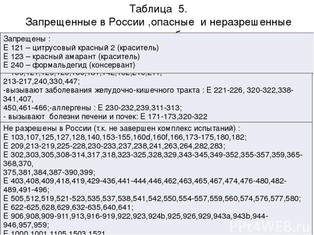 Таблица 5. Запрещенные в России ,опасные и неразрешенные пищевые добавки. Опасные : вызывают злокачественные опухоли : Е 103, 105,121,125,126,130,131,142,152,210,211, 213-217,240,330,447; -вызывают заболевания желудочно-кишечного тракта : Е 221-226,…