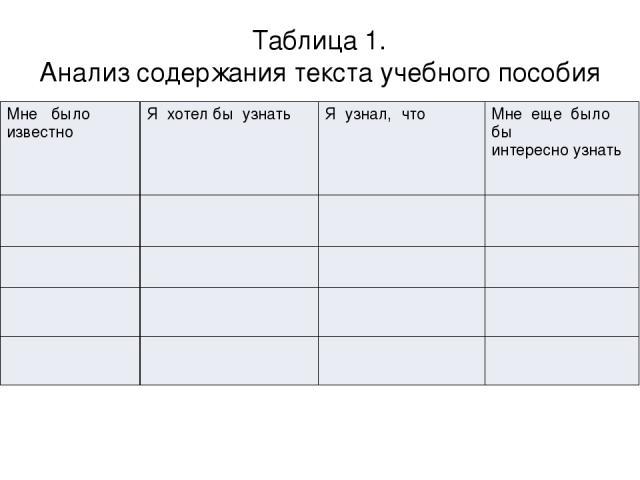 Таблица 1. Анализ содержания текста учебного пособия Мнебыло известно Я хотел бы узнать Я узнал, что Мнееще было бы интересноузнать