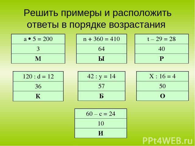 Решить примеры и расположить ответы в порядке возрастания а 5 = 200 3 М 60 – с = 24 10 И 120 : d = 12 36 К Х : 16 = 4 50 О 42 : y = 14 57 Б n + 360 = 410 64 Ы t – 29 = 28 40 Р