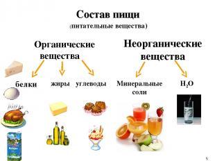 Состав пищи Органические вещества Неорганические вещества белки жиры углеводы Ми