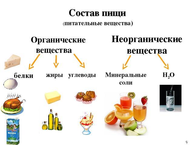 Состав пищи Органические вещества Неорганические вещества белки жиры углеводы Минеральные соли Н2О (питательные вещества) 9