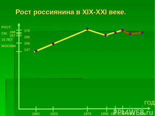 Рост россиянина в XIX-XXI веке. РОСТ, СМ. 15 ЛЕТ МОСКВА 170 165 156 147 ГОД 1882