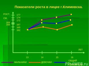 Показатели роста в лицее г.Климовска. РОСТ, СМ. 177 174 172 167 165 162 13 14 15