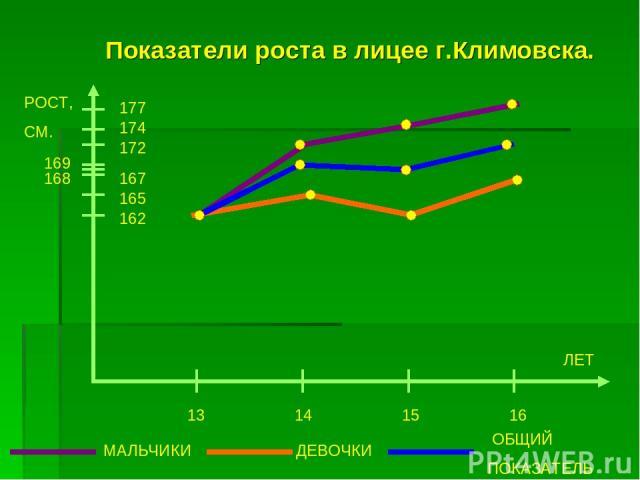 Показатели роста в лицее г.Климовска. РОСТ, СМ. 177 174 172 167 165 162 13 14 15 16 МАЛЬЧИКИ ДЕВОЧКИ ЛЕТ 169 168 ОБЩИЙ ПОКАЗАТЕЛЬ