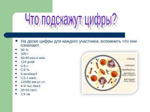На доске цифры для каждого участника, вспомнить что они означают. 90 % 300 г 60-