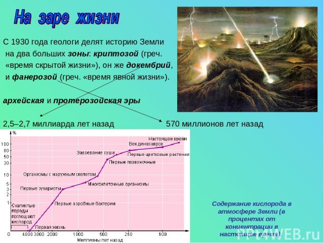 С 1930 года геологи делят историю Земли на два больших зоны: криптозой (греч. «время скрытой жизни»), он же докембрий, и фанерозой (греч. «время явной жизни»). архейская и протерозойская эры 2,5–2,7 миллиарда лет назад 570 миллионов лет назад Содерж…