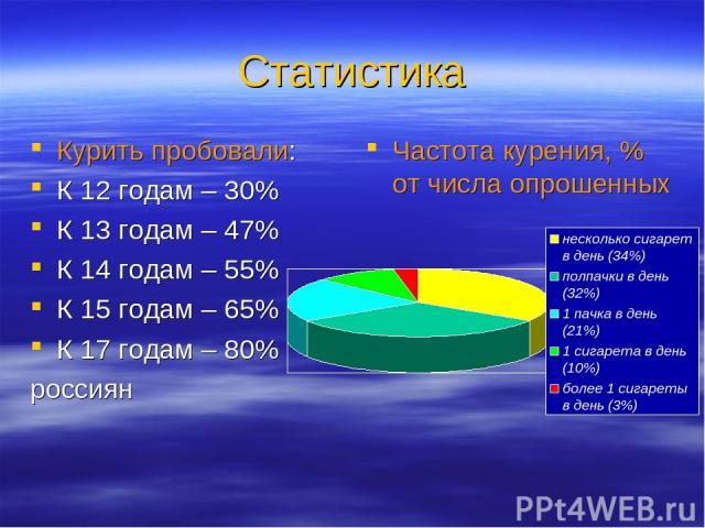 Статистика Курить пробовали: К 12 годам – 30% К 13 годам – 47% К 14 годам – 55% К 15 годам – 65% К 17 годам – 80% россиян Частота курения, % от числа опрошенных
