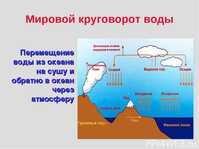 Мировой круговорот воды Перемещение воды из океана на сушу и обратно в океан через атмосферу