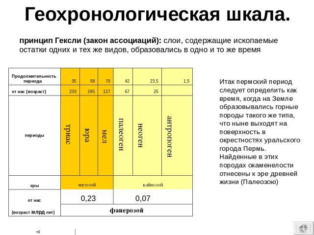 Геохронологическая шкала. 0,23 0,07 принцип Гексли (закон ассоциаций): слои, содержащие ископаемые остатки одних и тех же видов, образовались в одно и то же время Итак пермский период следует определить как время, когда на Земле образовывались горны…