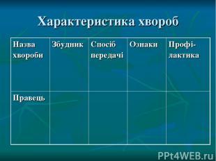 Характеристика хвороб Назва хвороби Збудник Спосіб передачі Ознаки Профі-лактика