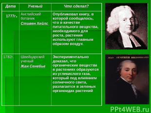 Дата Ученый Что сделал? 1777г. Английский ботаник Стивен Хейлс Опубликовал книгу
