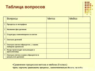 Таблица вопросов Сравнение процессов митоза и мейоза (9 класс) Цель: научить сра