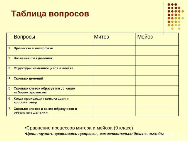 Таблица вопросов Сравнение процессов митоза и мейоза (9 класс) Цель: научить сравнивать процессы , самостоятельно делать выводы