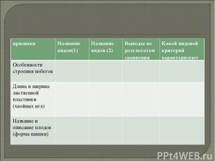 признаки Название видов(1) Название видов (2) Выводы по результатам сравнения Ка