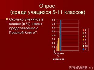 Опрос (среди учащихся 5-11 классов) Сколько учеников в классе (в %) имеют предст