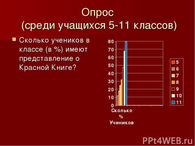 Опрос (среди учащихся 5-11 классов) Сколько учеников в классе (в %) имеют представление о Красной Книге?