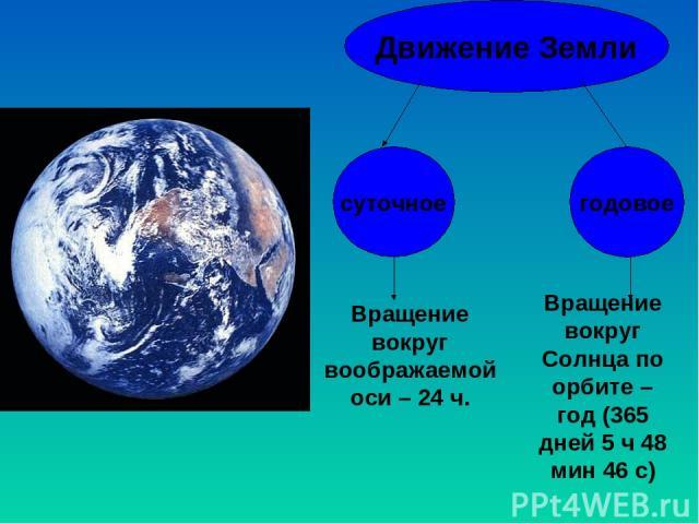 Движение Земли суточное годовое Вращение вокруг воображаемой оси – 24 ч. Вращение вокруг Солнца по орбите – год (365 дней 5 ч 48 мин 46 с)