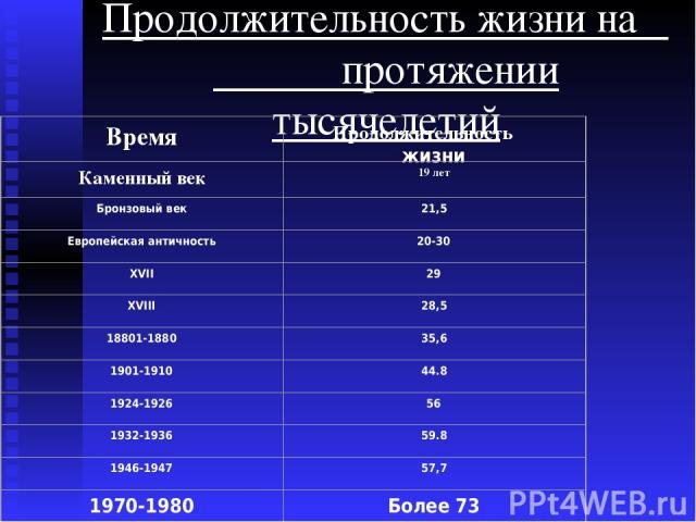Продолжительность жизни на протяжении тысячелетий