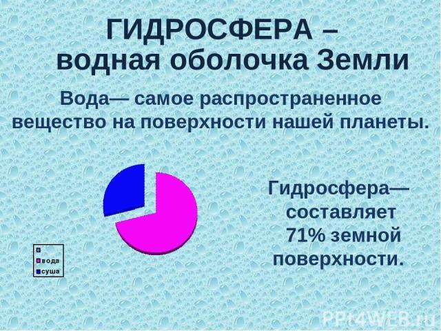 ГИДРОСФЕРА – Гидросфера— составляет 71% земной поверхности. Вода— самое распространенное вещество на поверхности нашей планеты. водная оболочка Земли