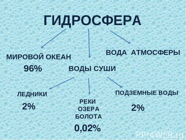 ГИДРОСФЕРА МИРОВОЙ ОКЕАН ВОДЫ СУШИ ВОДА АТМОСФЕРЫ ЛЕДНИКИ ПОДЗЕМНЫЕ ВОДЫ РЕКИ ОЗЕРА БОЛОТА 96% 2% 0,02% 2%