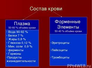 Состав крови Плазма 50-60 % объёма крови Форменные Элементы 50-40 % объёма крови
