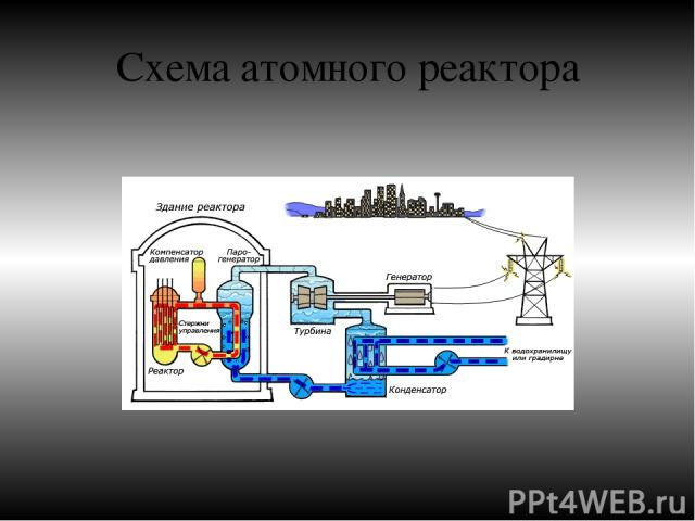Схема атомного реактора