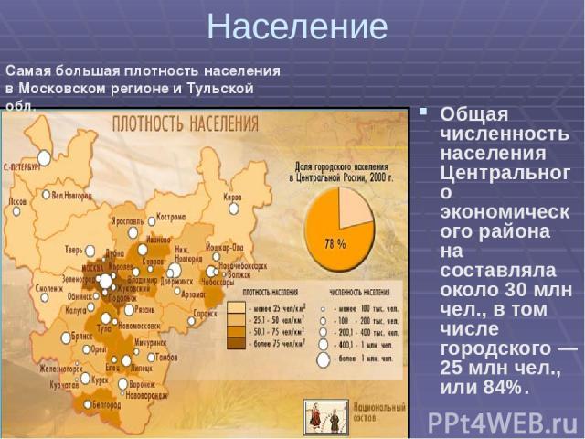 Население Общая численность населения Центрального экономического района на составляла около 30 млн чел., в том числе городского — 25 млн чел., или 84%. Самая большая плотность населения в Московском регионе и Тульской обл.