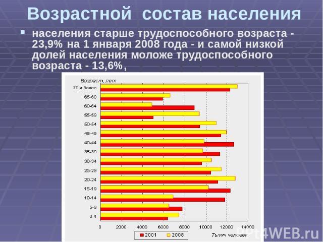 Возрастной состав населения населения старше трудоспособного возраста - 23,9% на 1 января 2008 года - и самой низкой долей населения моложе трудоспособного возраста - 13,6%,